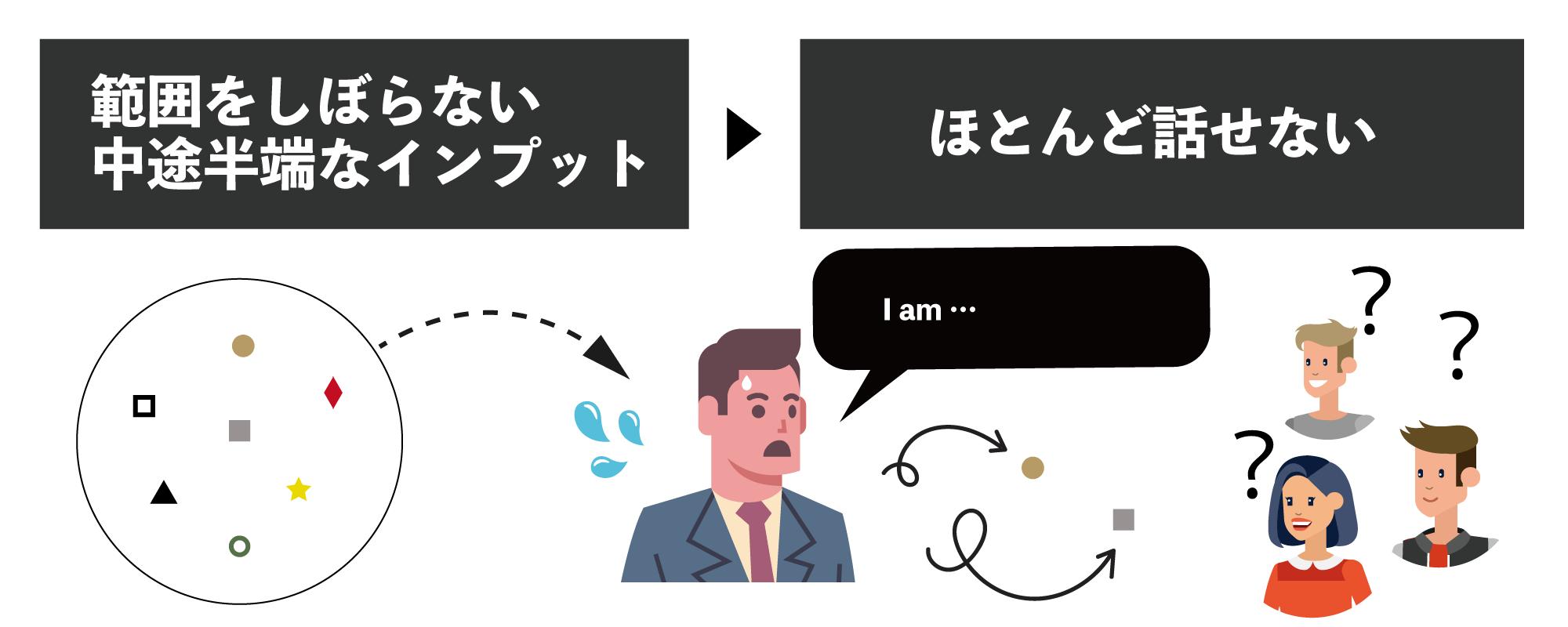 超スパルタ英会話の学習法