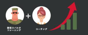 スパルタ英会話の教官と日本人コーチ