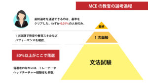 MCE採用過程