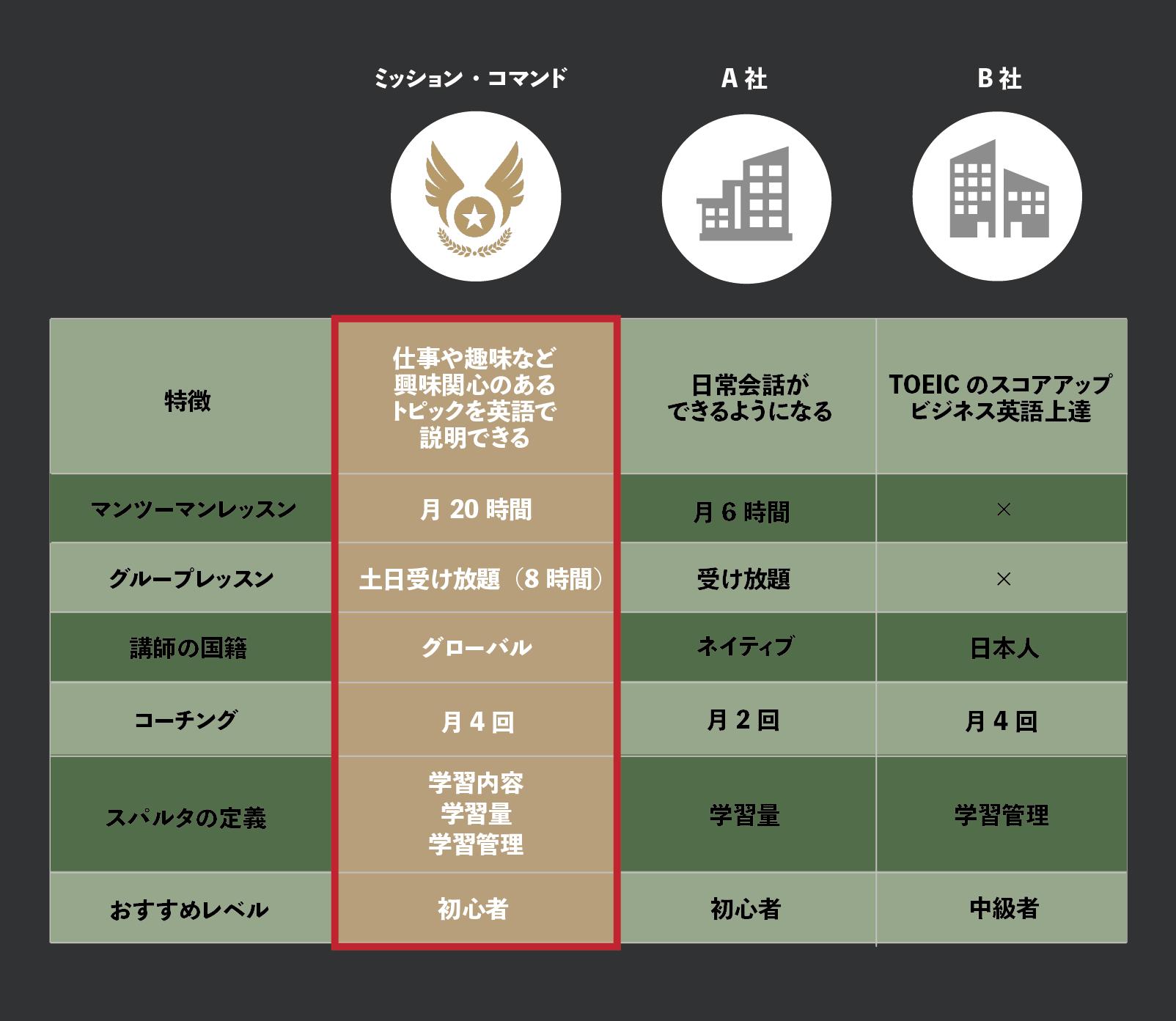 スパルタ英会話の他社比較表