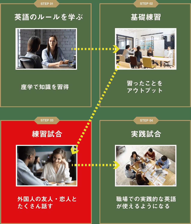 スパルタ英会話の学習プロセス